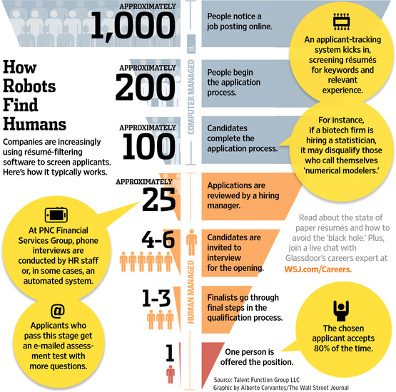 infographic-on-hiring-process